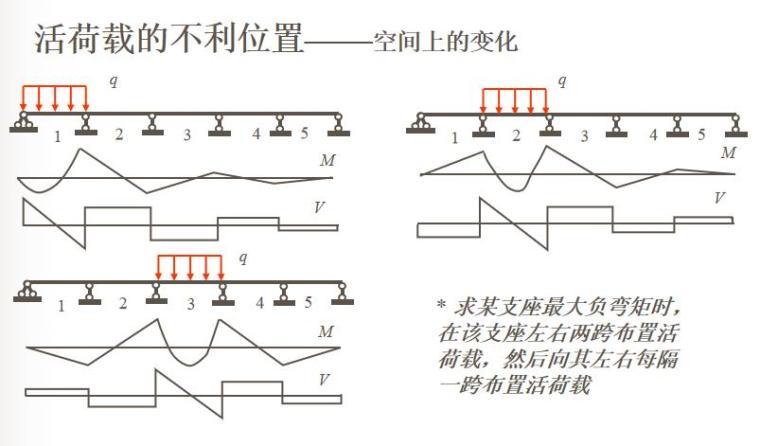 知名大学梁板结构讲解PPT(108页)_3