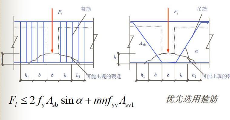 知名大学梁板结构讲解PPT(108页)_10