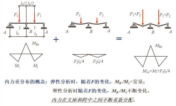 知名大学梁板结构讲解PPT(108页)_6