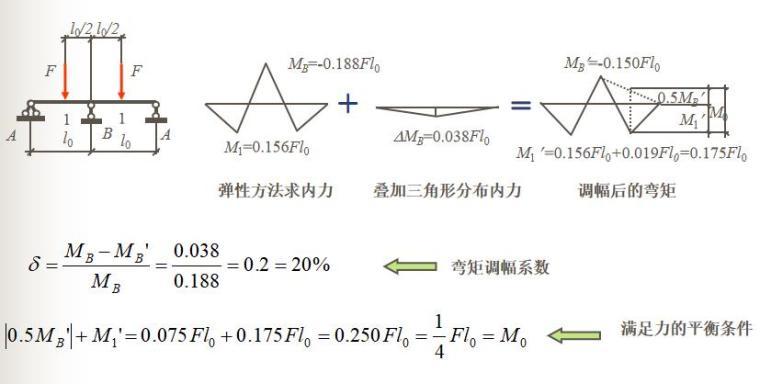 知名大学梁板结构讲解PPT(108页)_8