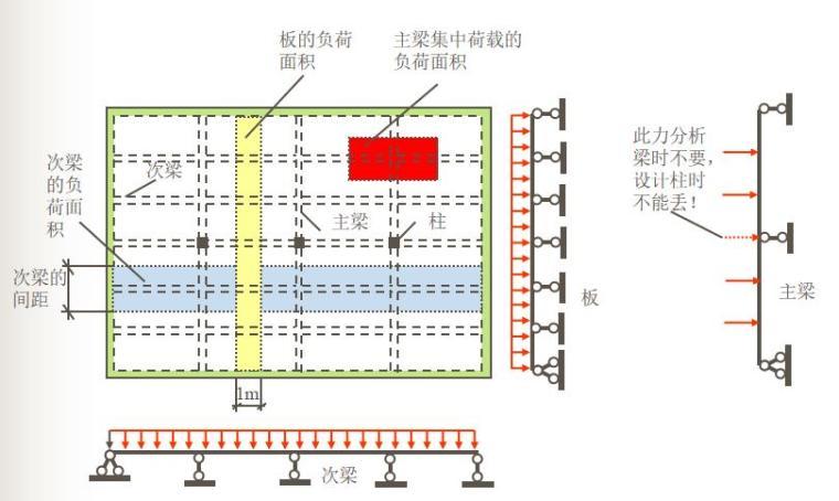 知名大学梁板结构讲解PPT(108页)_2