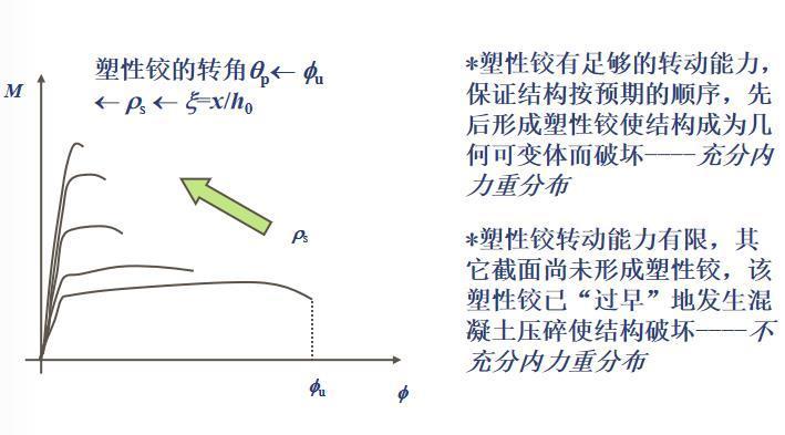 知名大学梁板结构讲解PPT(108页)_7