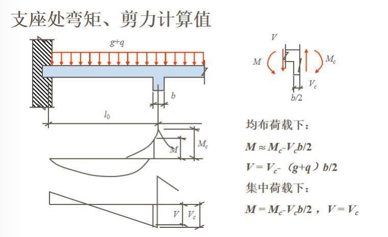 知名大学梁板结构讲解PPT(108页)_4