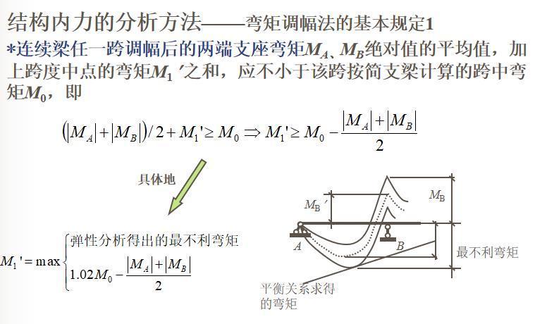 知名大学梁板结构讲解PPT(108页)_9