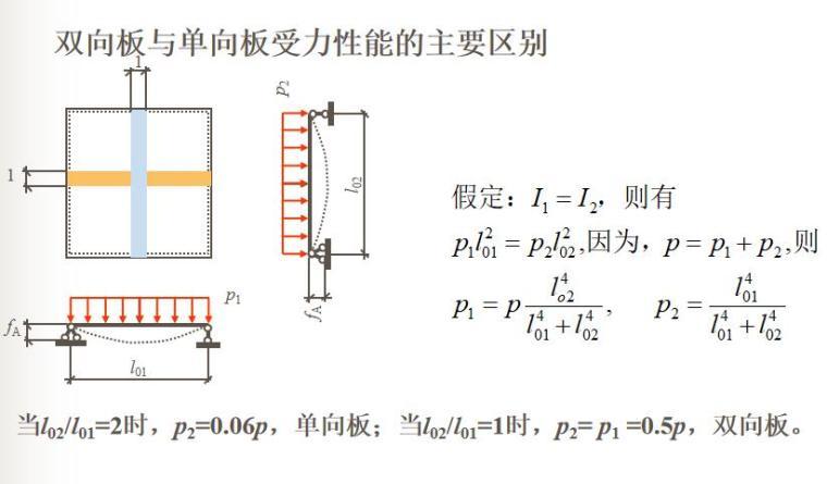 知名大学梁板结构讲解PPT(108页)_11