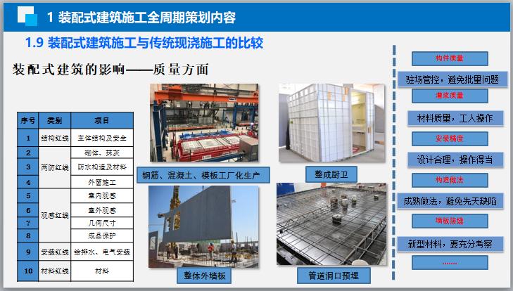 装配式施工组织要点及主要施工方法(115页)_8