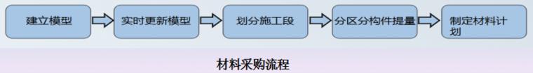 BIM技术杭州南站项目综合应用案例赏析_35