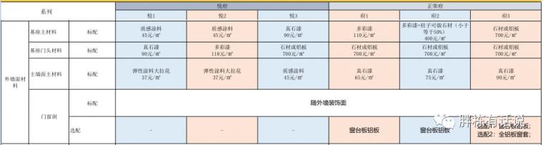 碧桂园华润管控成本的4个逻辑,房企都适用_8