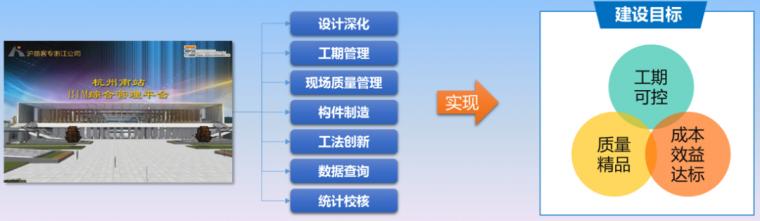 BIM技术杭州南站项目综合应用案例赏析_37