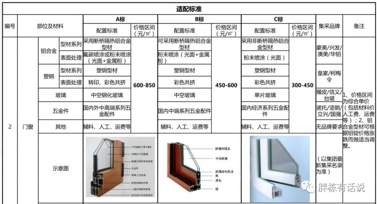 碧桂园华润管控成本的4个逻辑,房企都适用_9