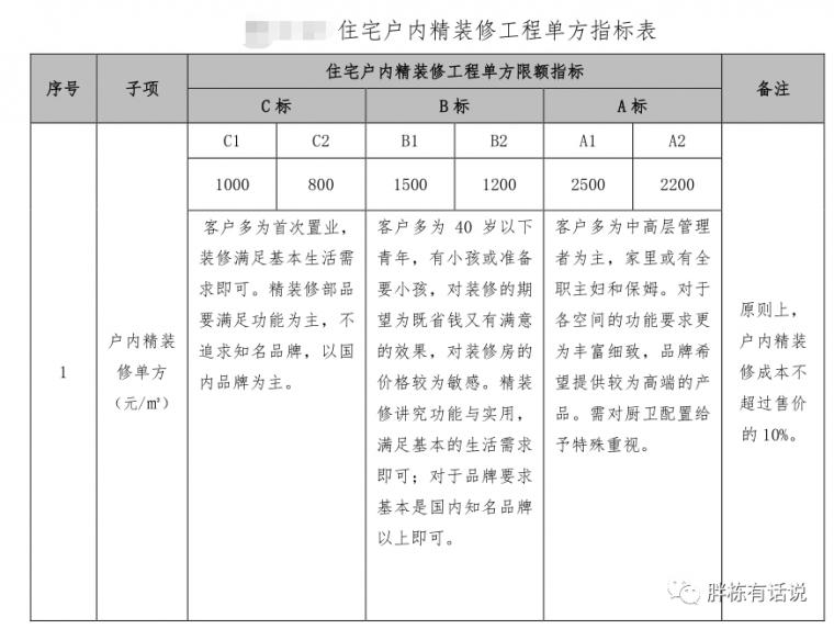 碧桂园华润管控成本的4个逻辑,房企都适用_12