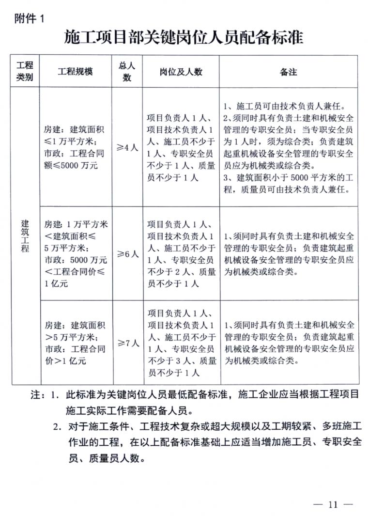 施工项目部和现场监理部:人员如何配备分工_2