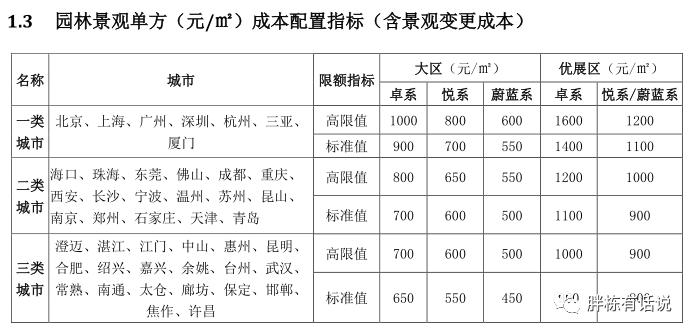 碧桂园华润管控成本的4个逻辑,房企都适用_16