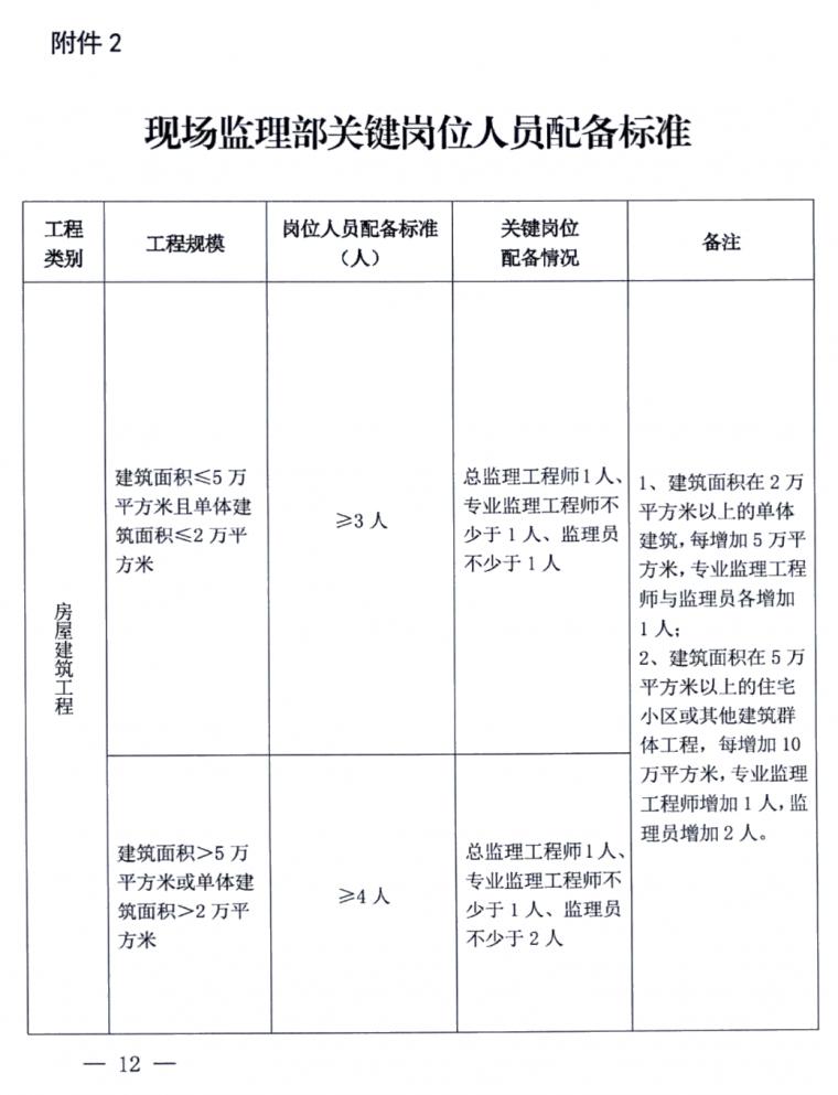 施工项目部和现场监理部:人员如何配备分工_3