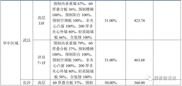 碧桂园华润管控成本的4个逻辑,房企都适用_19