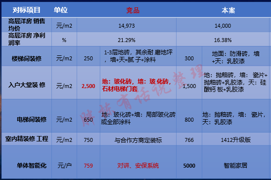 碧桂园华润管控成本的4个逻辑,房企都适用_25