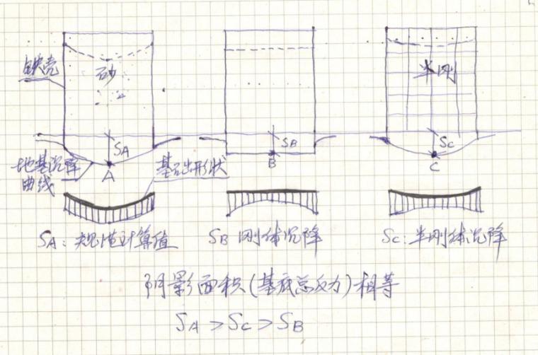 地基变形计算研究_3