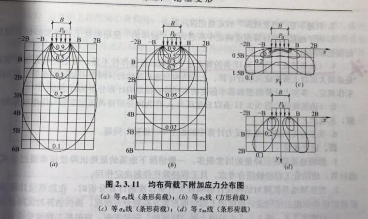地基变形计算研究_11