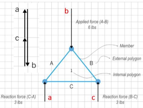 图解静力学---不用计算就能得出桁架内力?_1