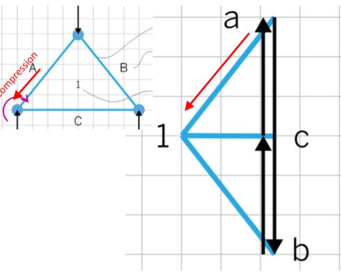 图解静力学---不用计算就能得出桁架内力?_4
