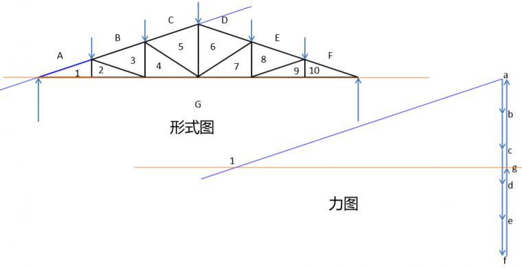 图解静力学---不用计算就能得出桁架内力?_6