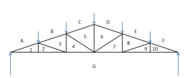 图解静力学---不用计算就能得出桁架内力?_5