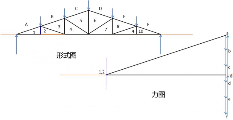 图解静力学---不用计算就能得出桁架内力?_7