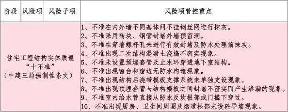 """中建强条:住宅工程结构实体质量""""十不准""""_2"""