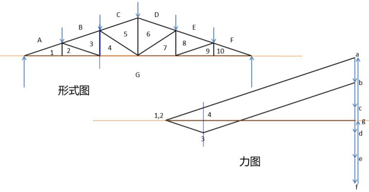 图解静力学---不用计算就能得出桁架内力?_8