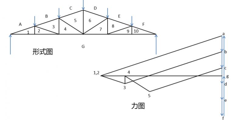图解静力学---不用计算就能得出桁架内力?_10