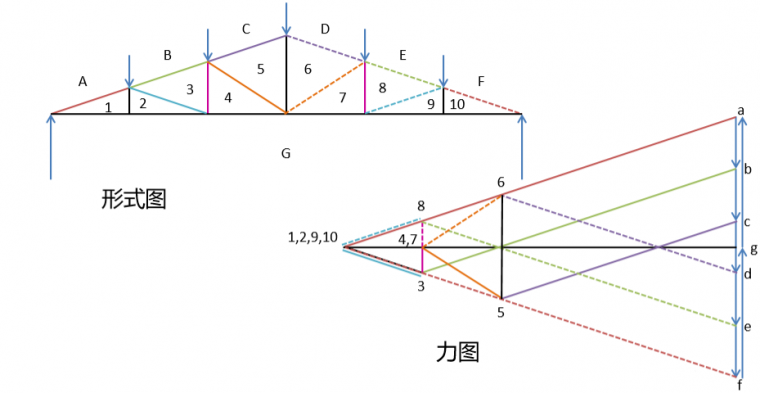 图解静力学---不用计算就能得出桁架内力?_11