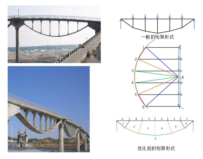 图解静力学---不用计算就能得出桁架内力?_12
