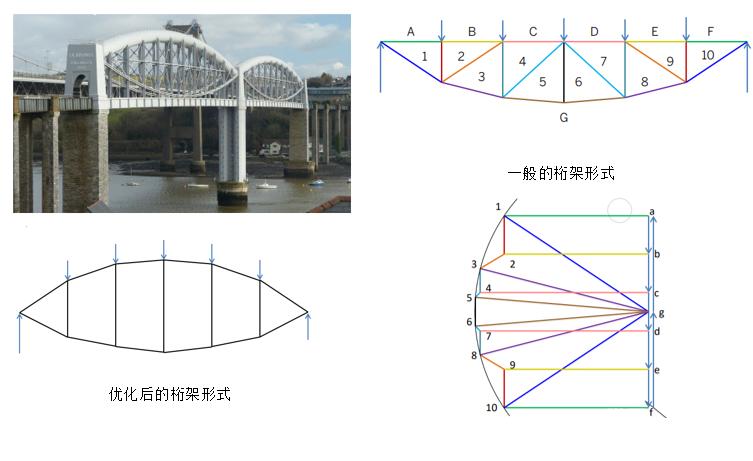 图解静力学---不用计算就能得出桁架内力?_13