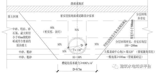 简述室外排水管道施工工艺_1