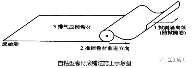 全面详解屋面防水施工技术!_37