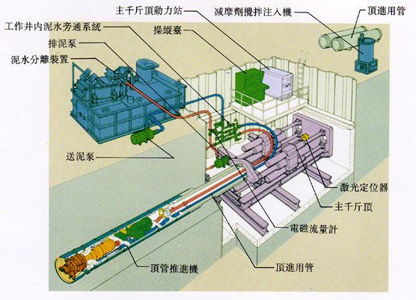 [辽宁]运河水系综合治理调蓄池施工组织设计_6