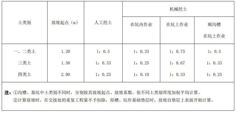 地产项目成本管控,土方工程最难?_9
