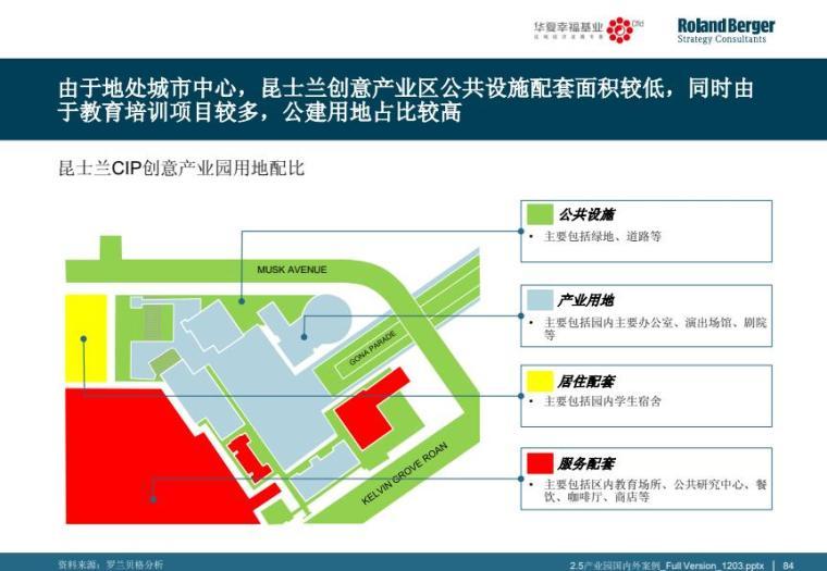 产业国内外典型产业园区案例分析_2
