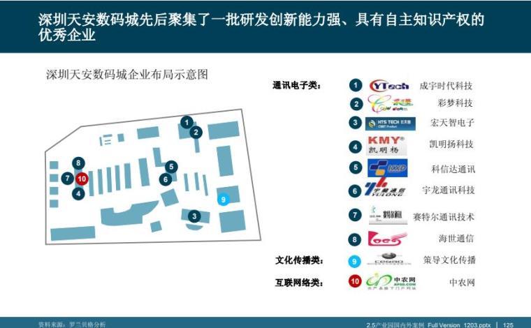 产业国内外典型产业园区案例分析_5