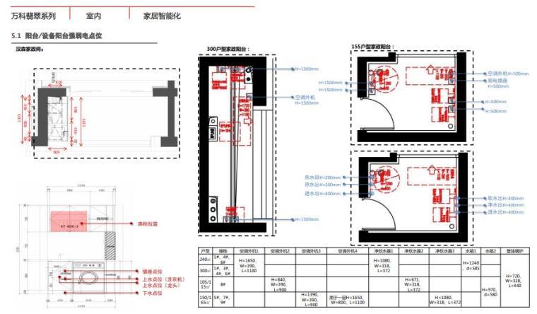 头部地产设计标准化、技术标准化、管理标准_1