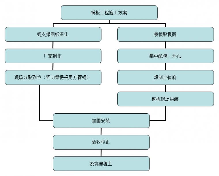 模板钢支撑体系:工艺详解,提质增效!_14