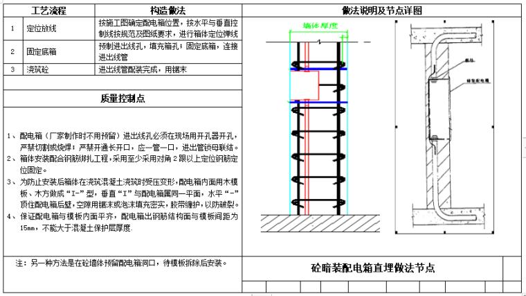知名企业_水电专业工艺做法及标准动作_6