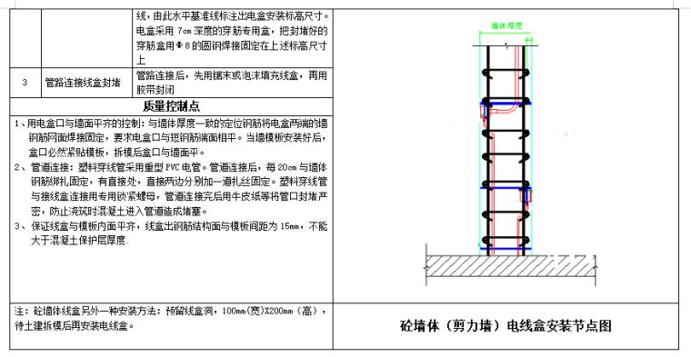 知名企业_水电专业工艺做法及标准动作_2