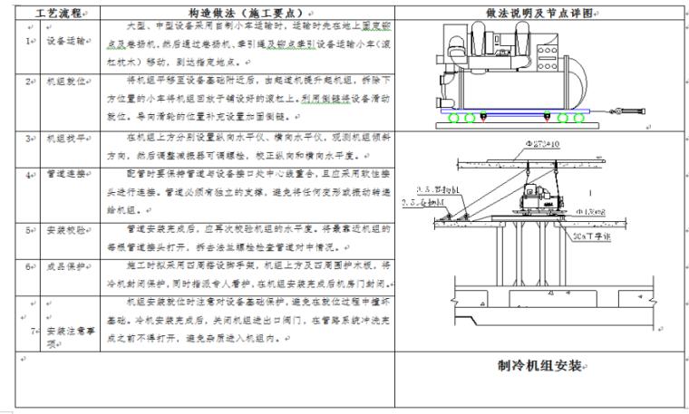 知名企业_水电专业工艺做法及标准动作_9