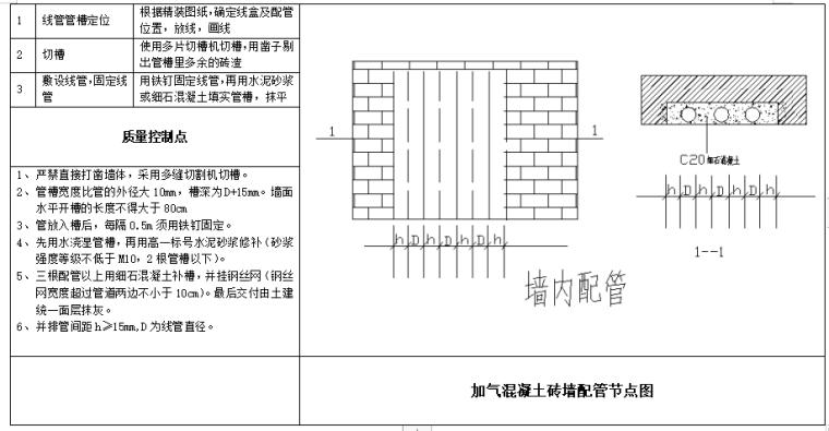 知名企业_水电专业工艺做法及标准动作_4