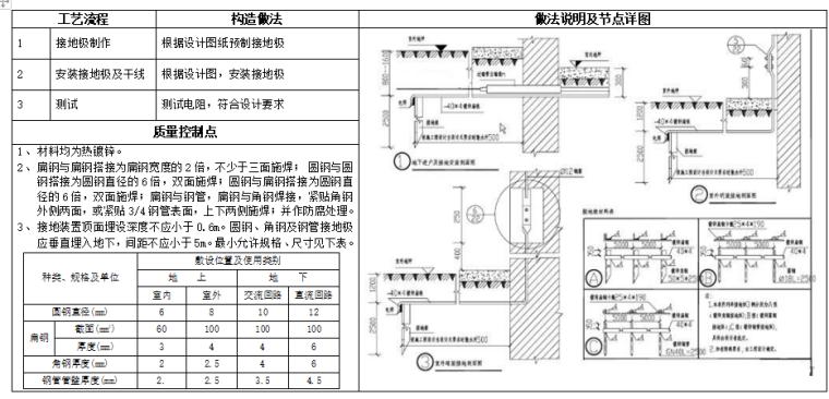 知名企业_水电专业工艺做法及标准动作_8