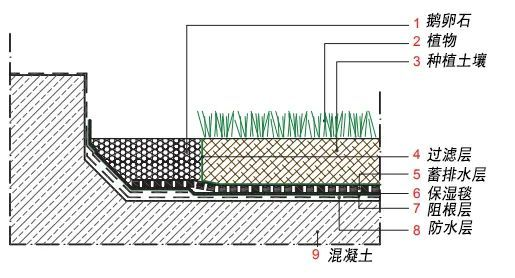 屋顶花园,该如何设计?_10
