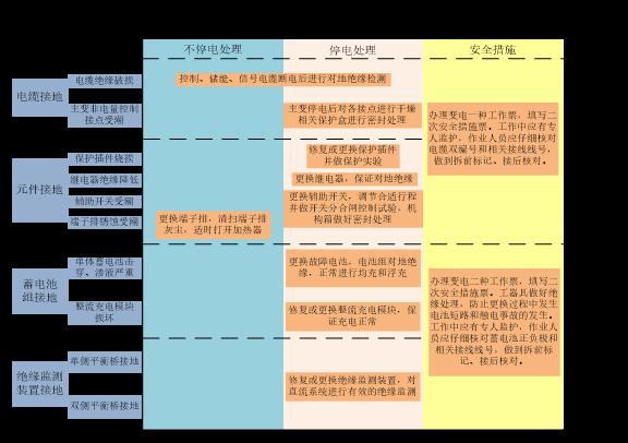变电站直流系统接地故障及应对安全措施_4