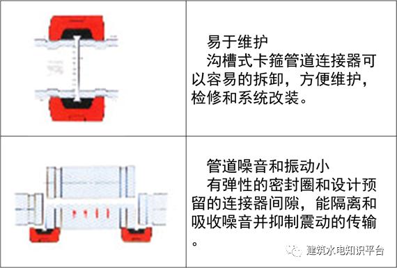 给排水管道标准做法手册,收藏了!_24