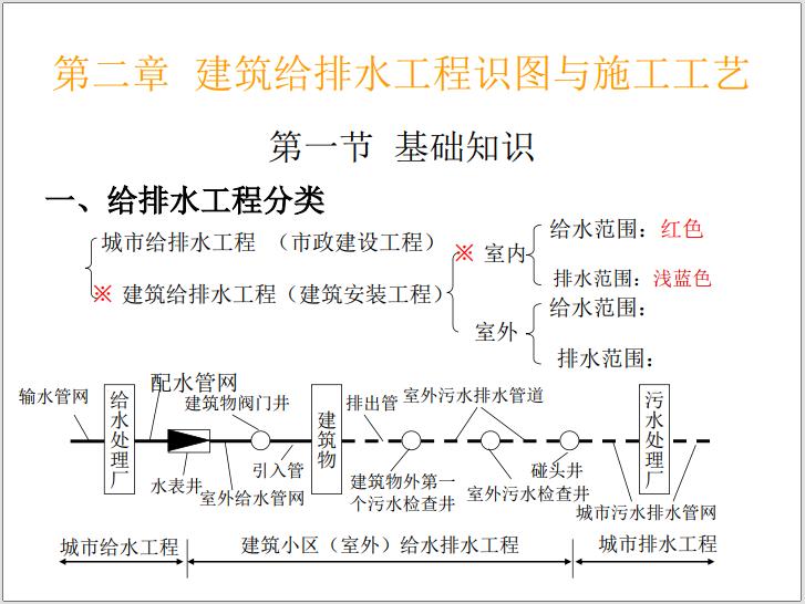 建筑设备安装工程识图与施工工艺(2021年)_6